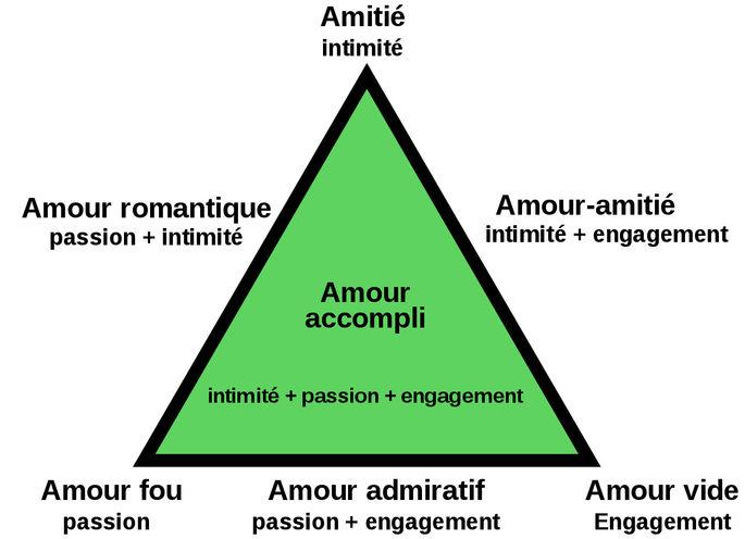 Théorie triangulaire de l'amour - Robert Sternberg